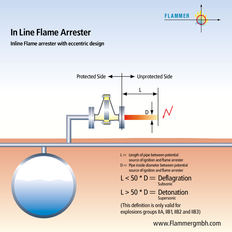 Inline Flame arrester with eccentric design